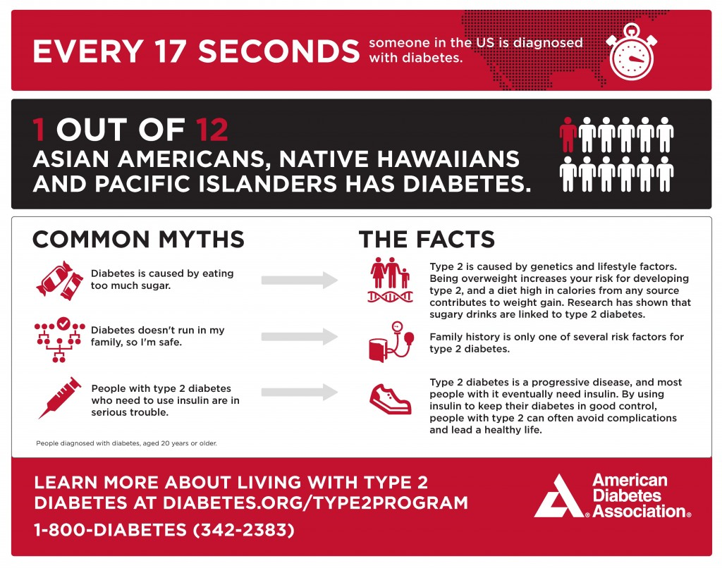 asian-americans-diabetes-risk